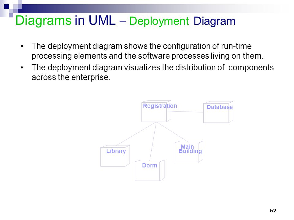 Diagrams in UML – Deployment Diagram