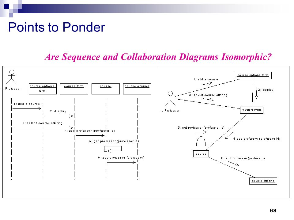 Points to Ponder Are Sequence and Collaboration Diagrams Isomorphic