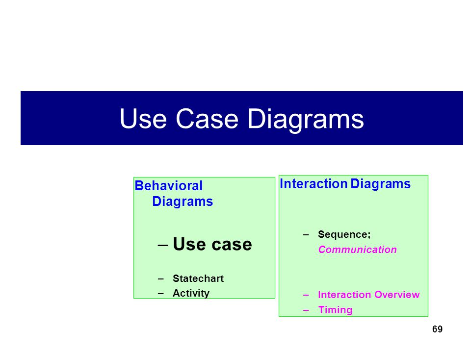 Use Case Diagrams Use case Interaction Diagrams Behavioral Diagrams