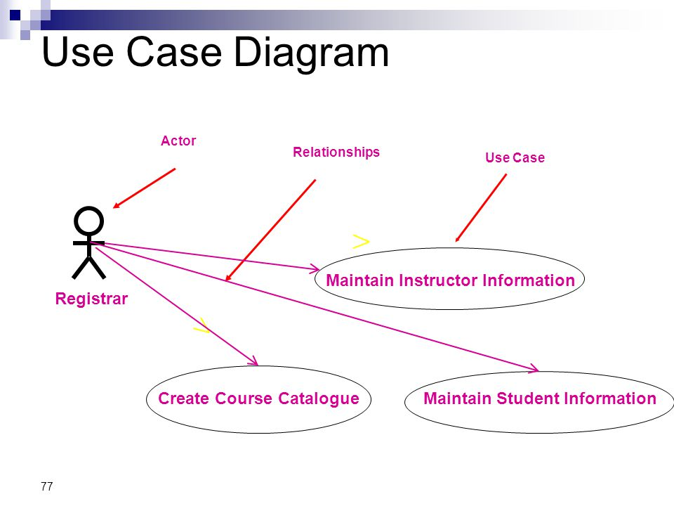 Use Case Diagram Maintain Instructor Information Registrar