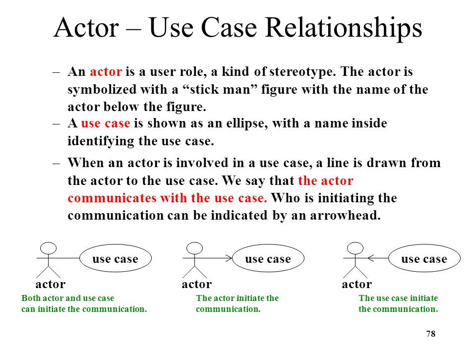 Actor – Use Case Relationships