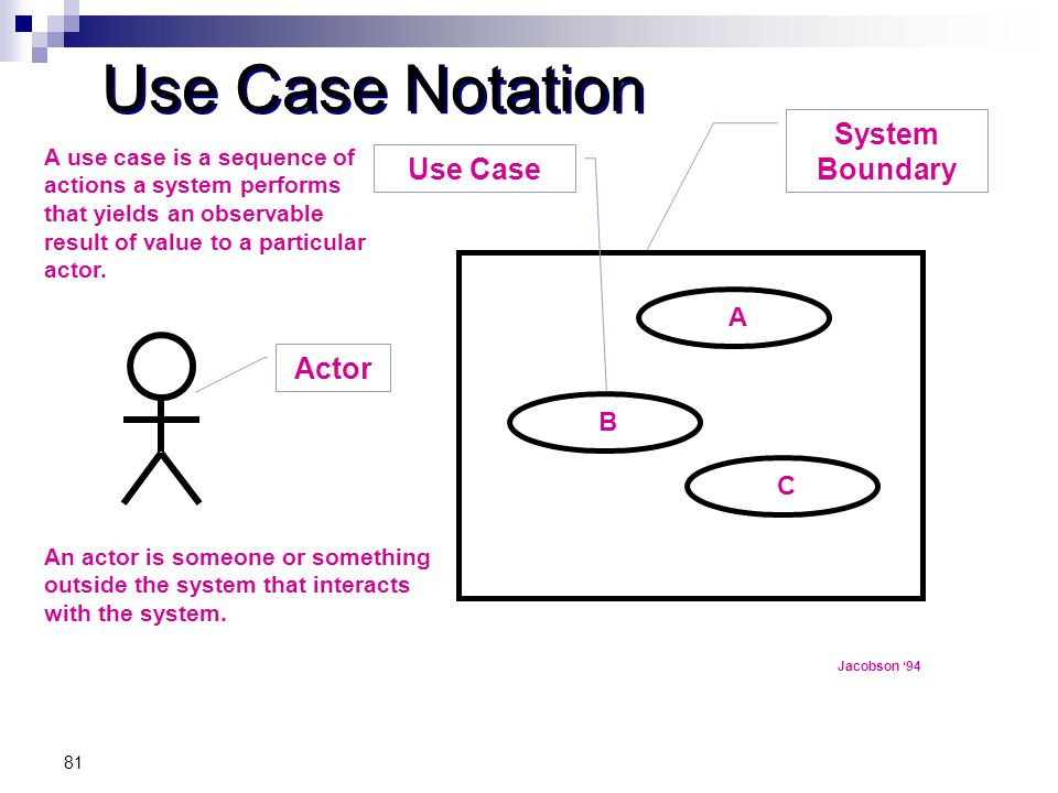 Use Case Notation System Boundary Use Case Actor A B C