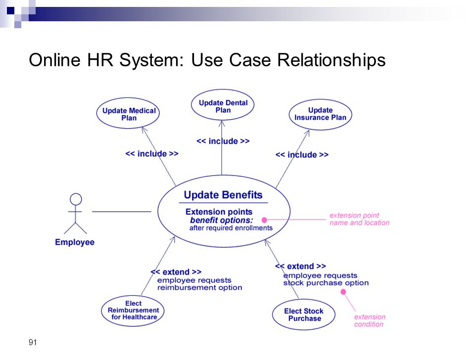 Online HR System: Use Case Relationships