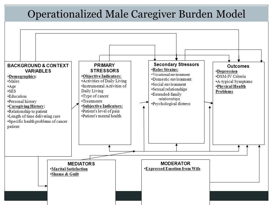 Operationalized Male Caregiver Burden Model