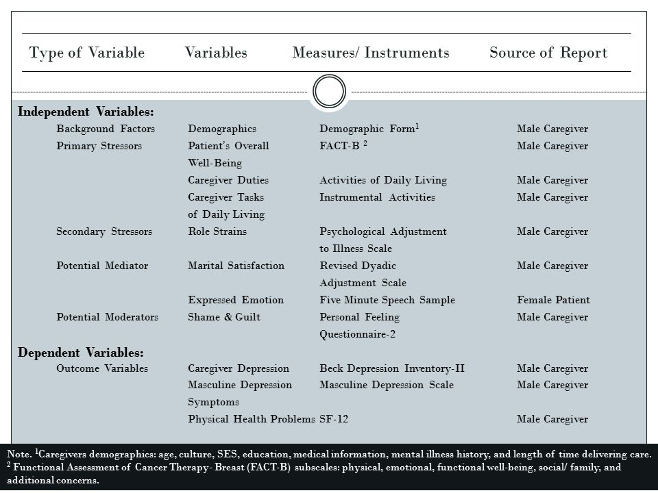 Type of Variable Variables Measures/ Instruments Source of Report