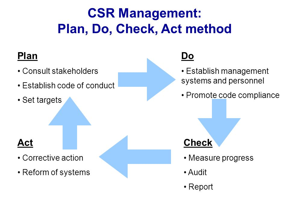 CSR Management: Plan, Do, Check, Act method