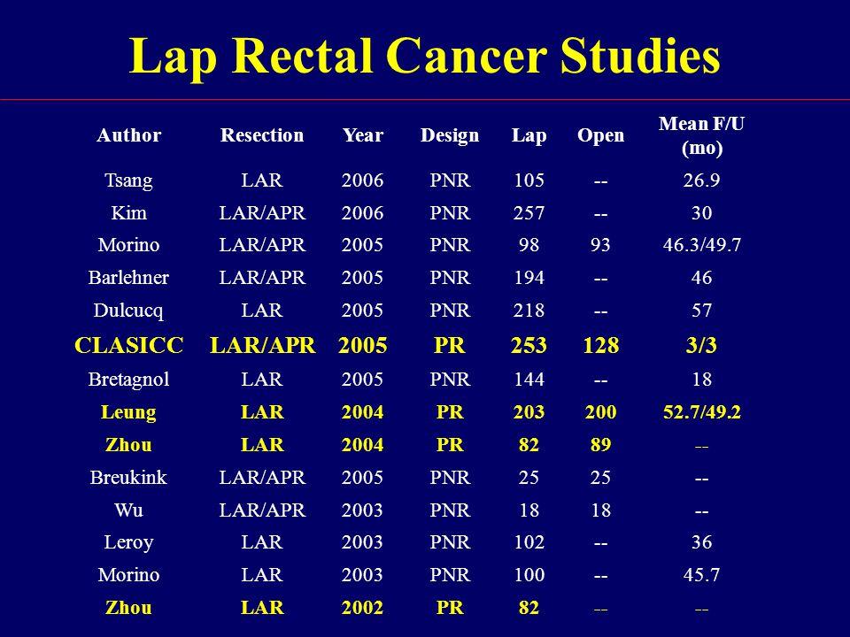Lap Rectal Cancer Studies