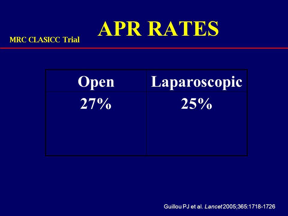 APR RATES Open Laparoscopic 27% 25% MRC CLASICC Trial