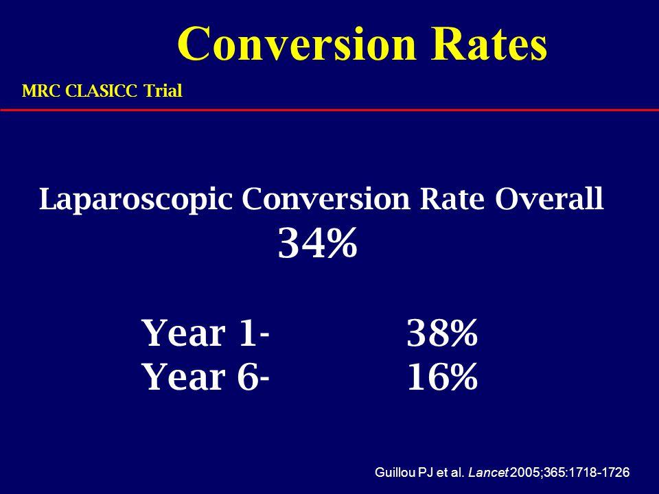 Laparoscopic Conversion Rate Overall