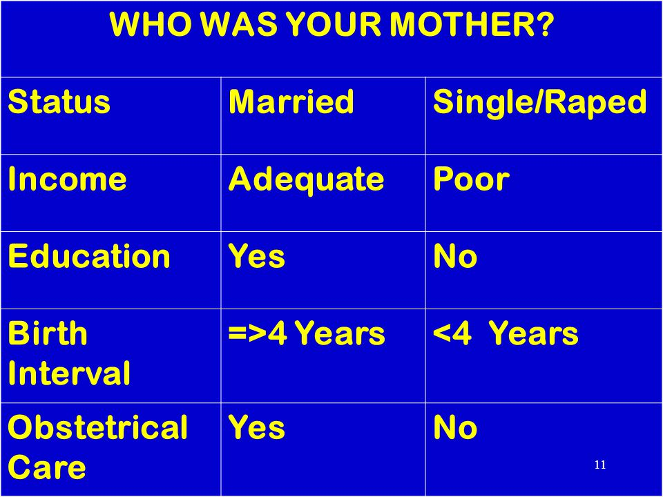 WHO WAS YOUR MOTHER Status. Married. Single/Raped. Income. Adequate. Poor. Education. Yes. No.