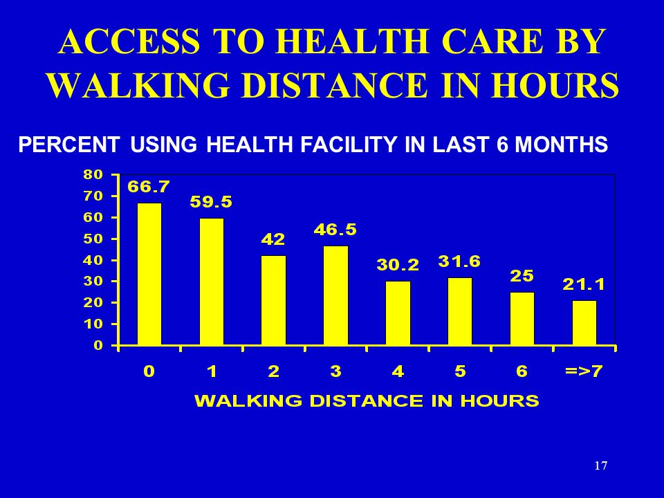 ACCESS TO HEALTH CARE BY WALKING DISTANCE IN HOURS