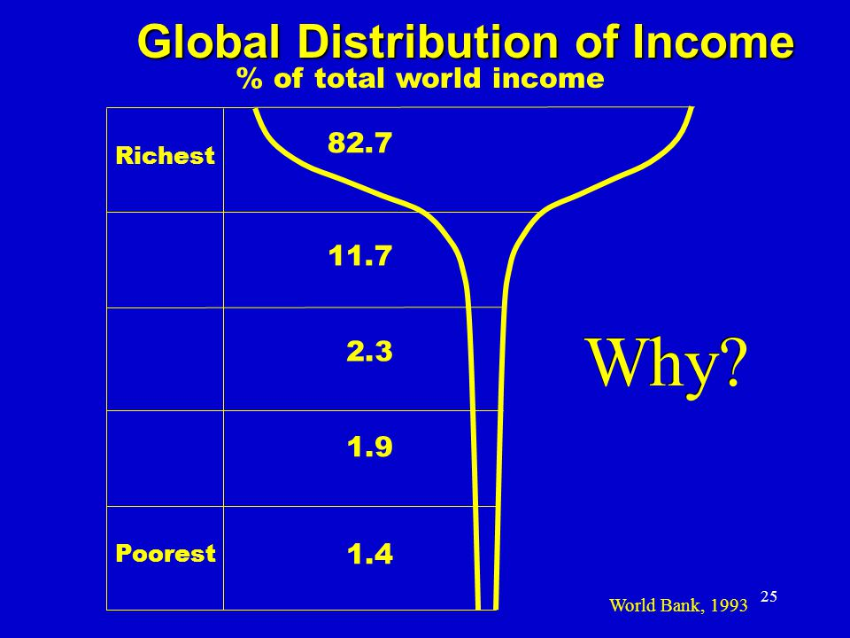 Why Why Global Distribution of Income % of total world income 82.7
