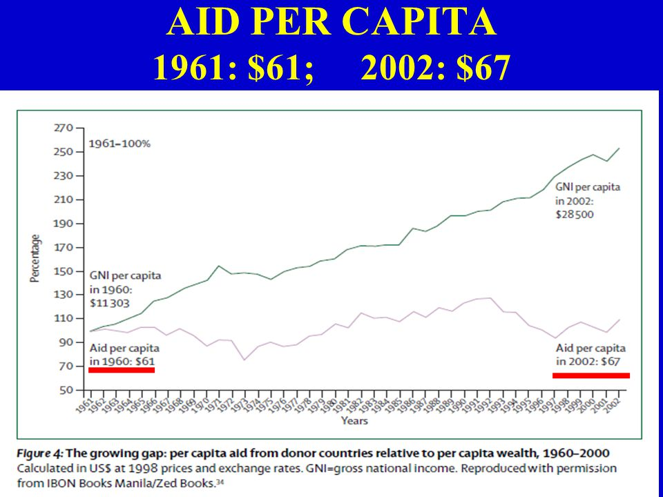 AID PER CAPITA 1961: $61; 2002: $67