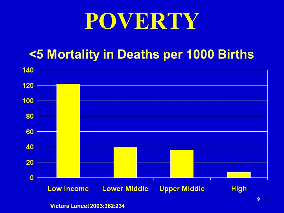 POVERTY <5 Mortality in Deaths per 1000 Births 9