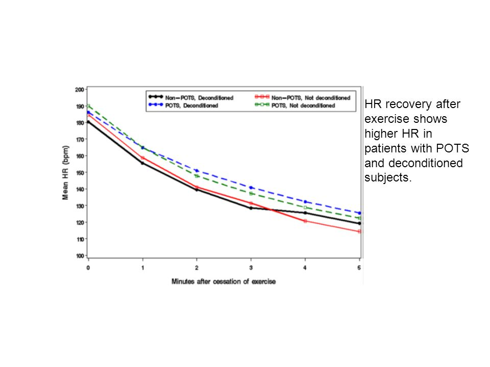 HR recovery after exercise shows higher HR in