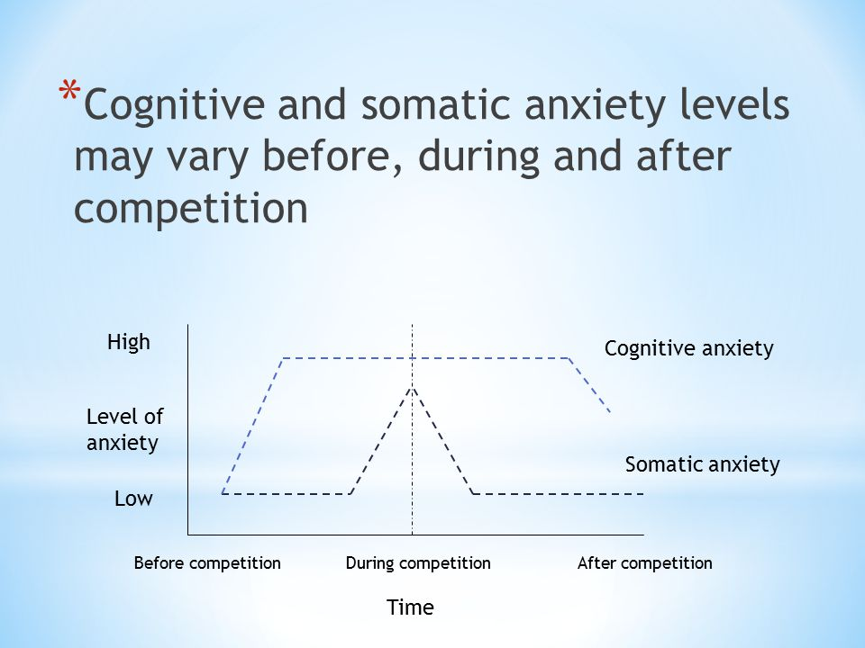 Cognitive and somatic anxiety levels may vary before, during and after competition