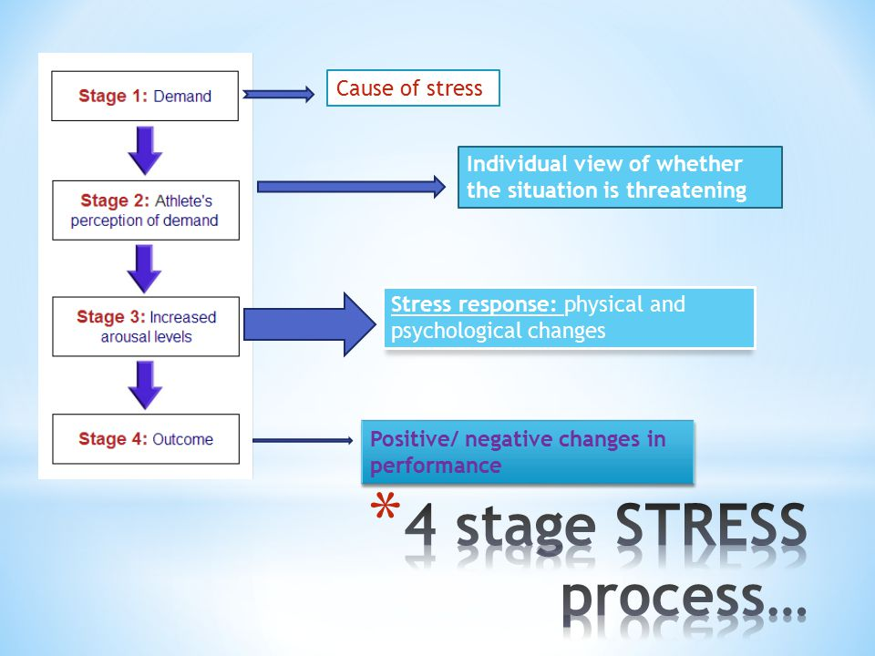4 stage STRESS process… Cause of stress
