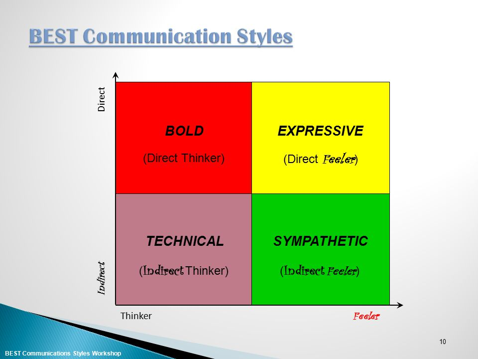 BEST Communication Styles