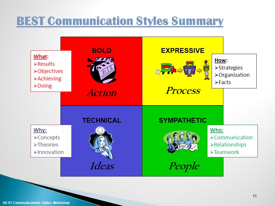 BEST Communication Styles Summary