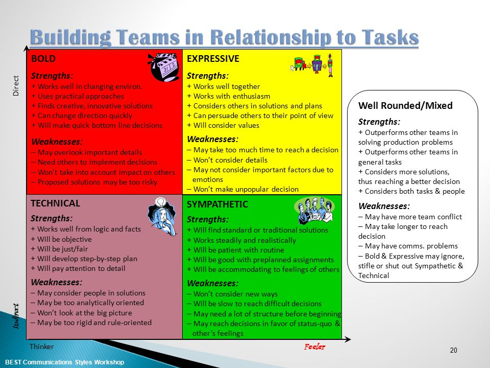 Building Teams in Relationship to Tasks