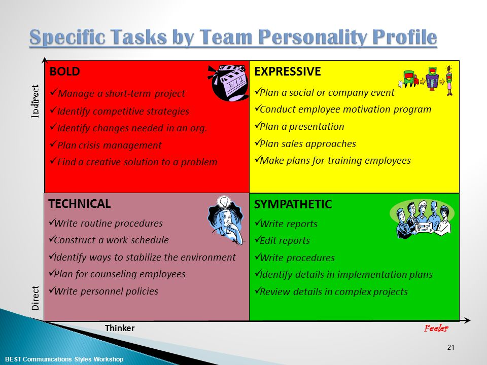 Specific Tasks by Team Personality Profile