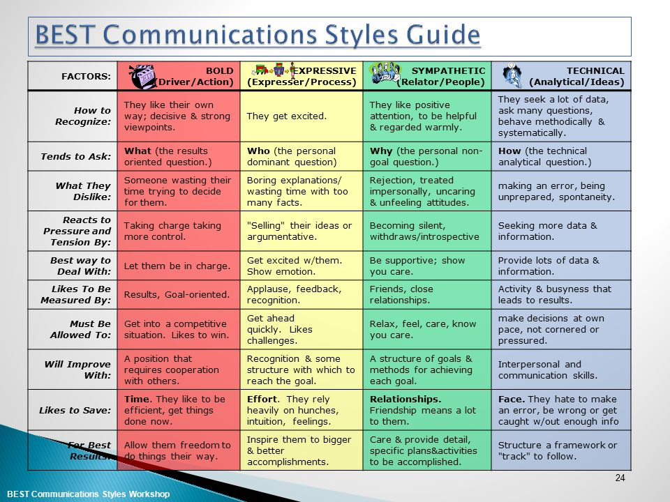 BEST Communications Styles Guide