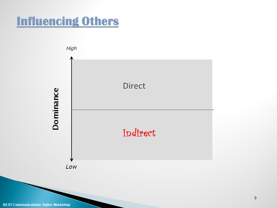 Influencing Others Indirect Direct Dominance Low High