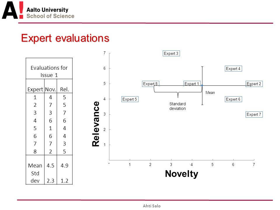 Expert evaluations Evaluations for Issue 1 Expert Nov. Rel. 1 4 5 2 7