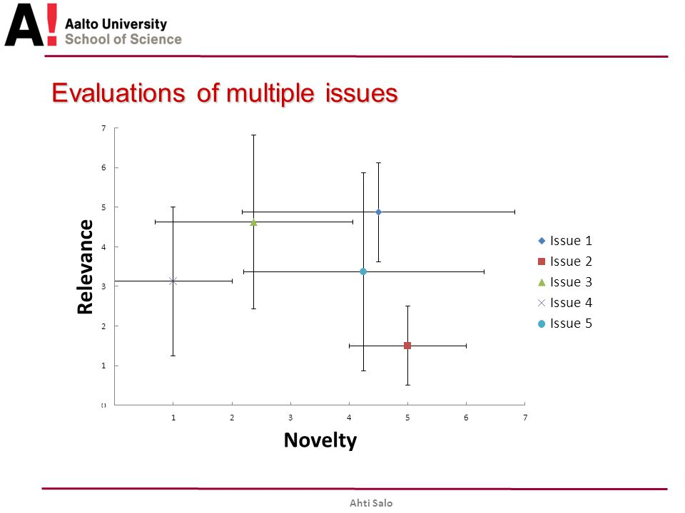 Evaluations of multiple issues