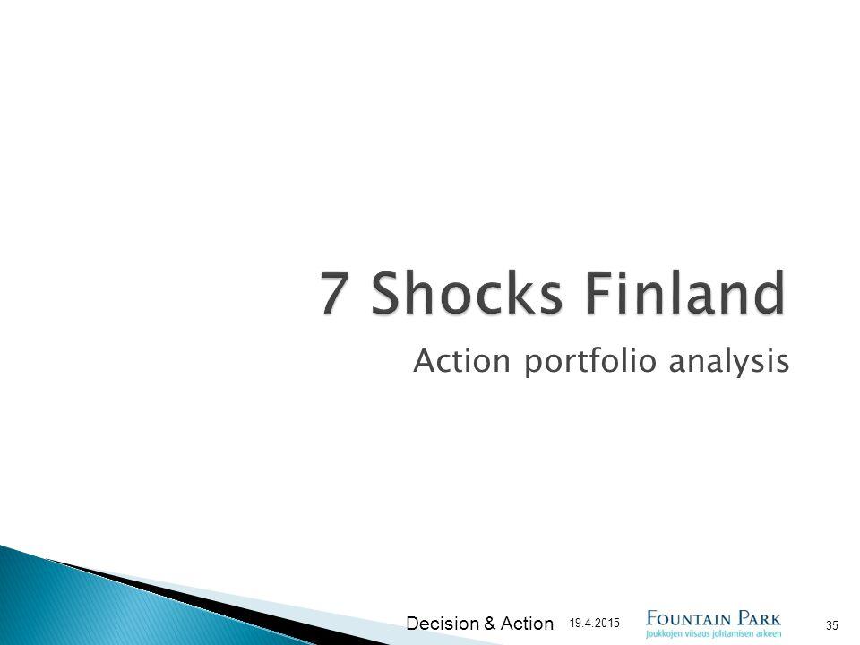 Action portfolio analysis