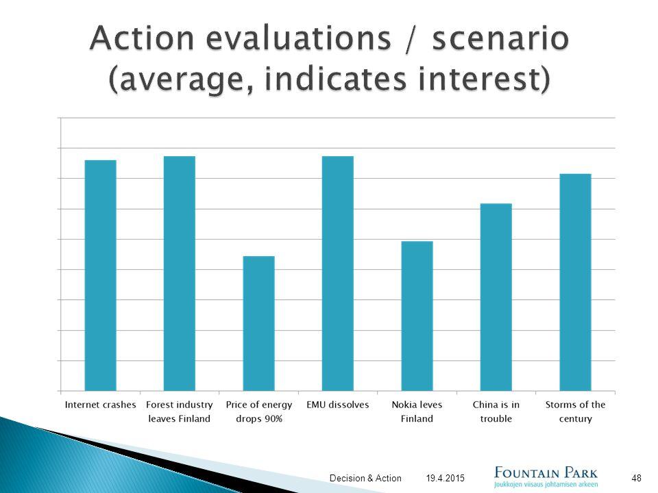 Action evaluations / scenario (average, indicates interest)