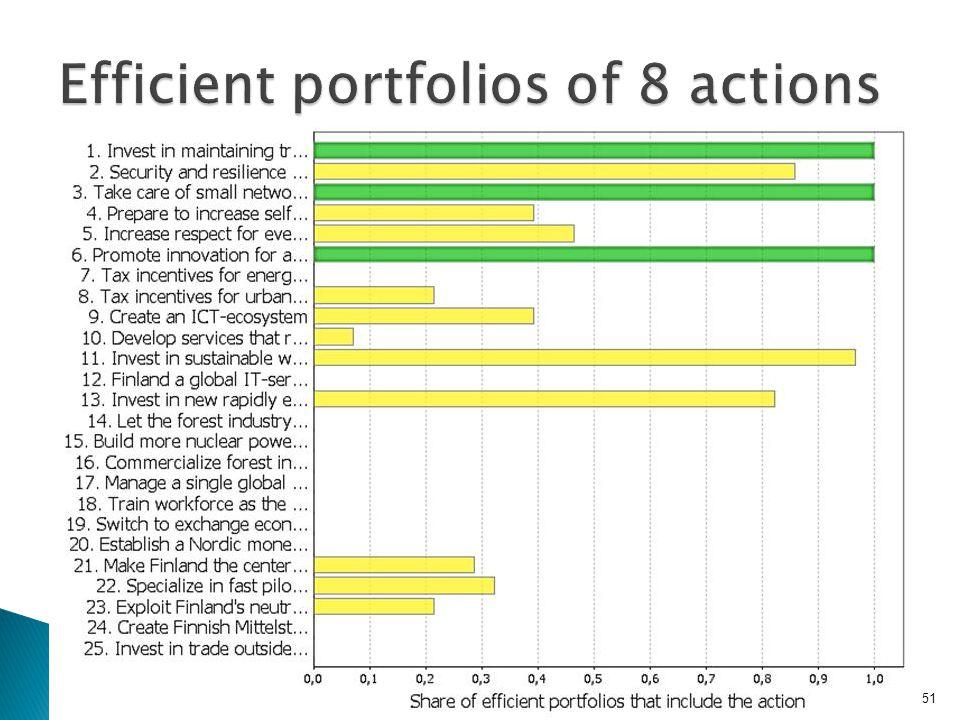 Efficient portfolios of 8 actions