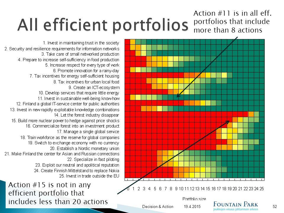 All efficient portfolios