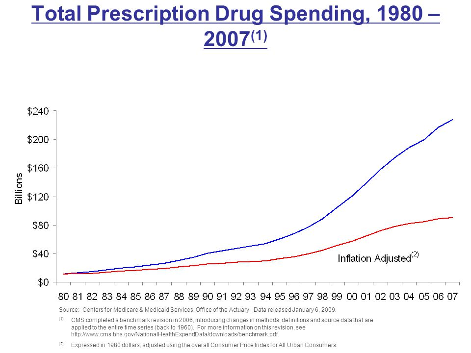 Total Prescription Drug Spending, 1980 – 2007(1)