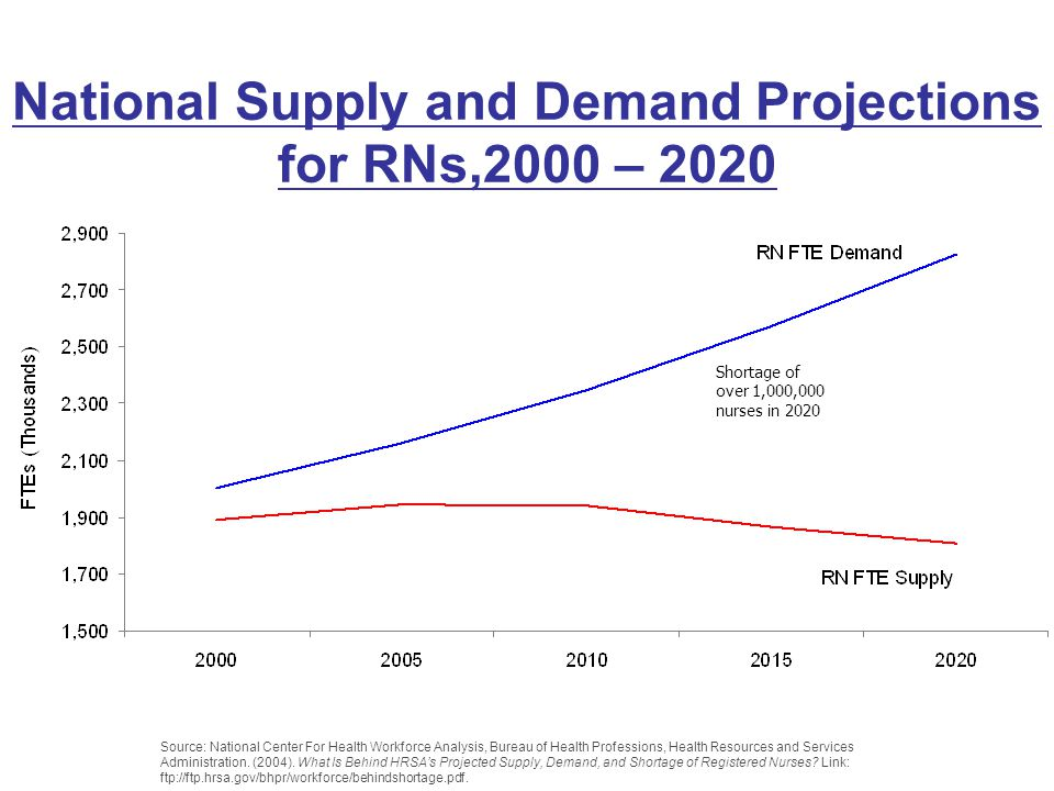 National Supply and Demand Projections for RNs,2000 – 2020