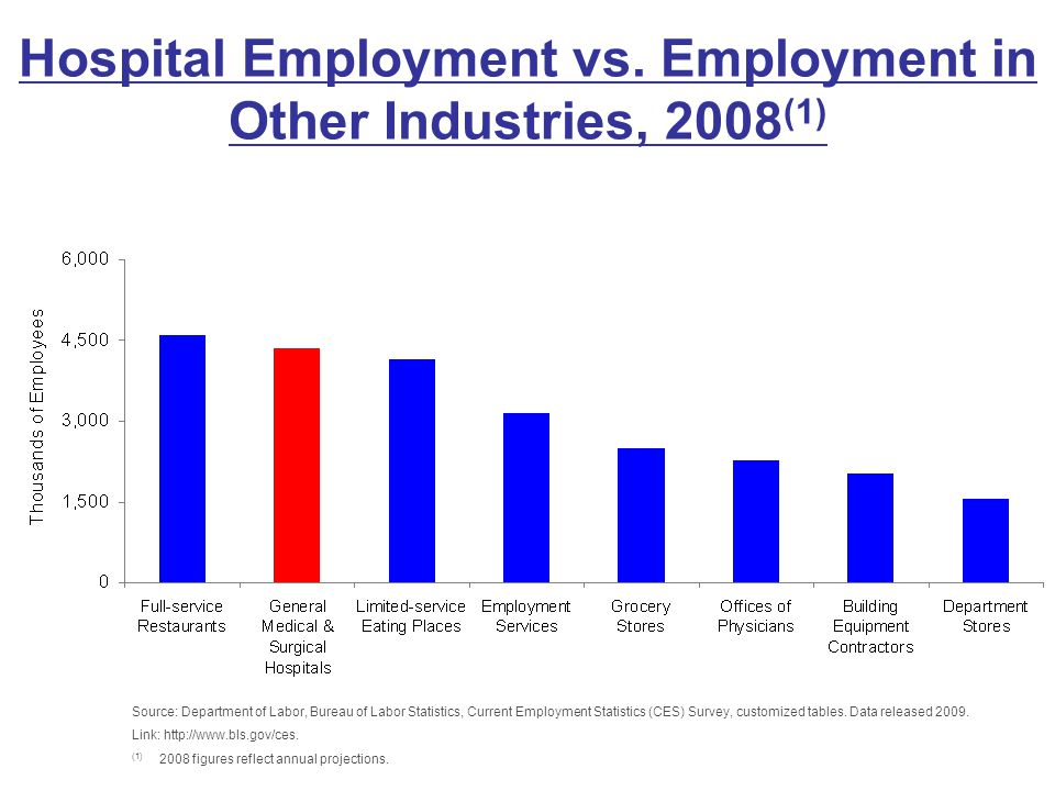 Hospital Employment vs. Employment in Other Industries, 2008(1)