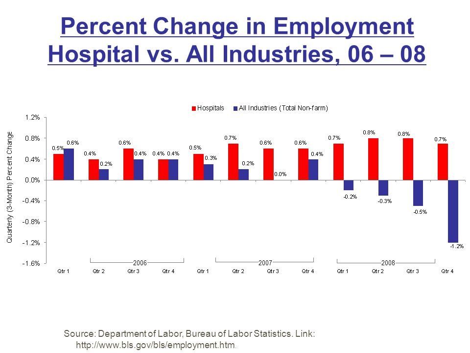 Percent Change in Employment Hospital vs. All Industries, 06 – 08