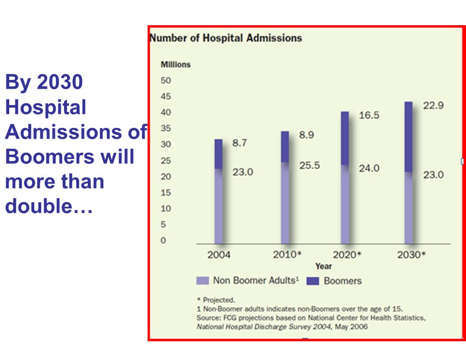 By 2030 Hospital Admissions of Boomers will more than double…