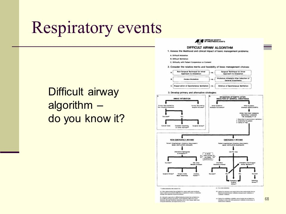 Respiratory events Difficult airway algorithm – do you know it