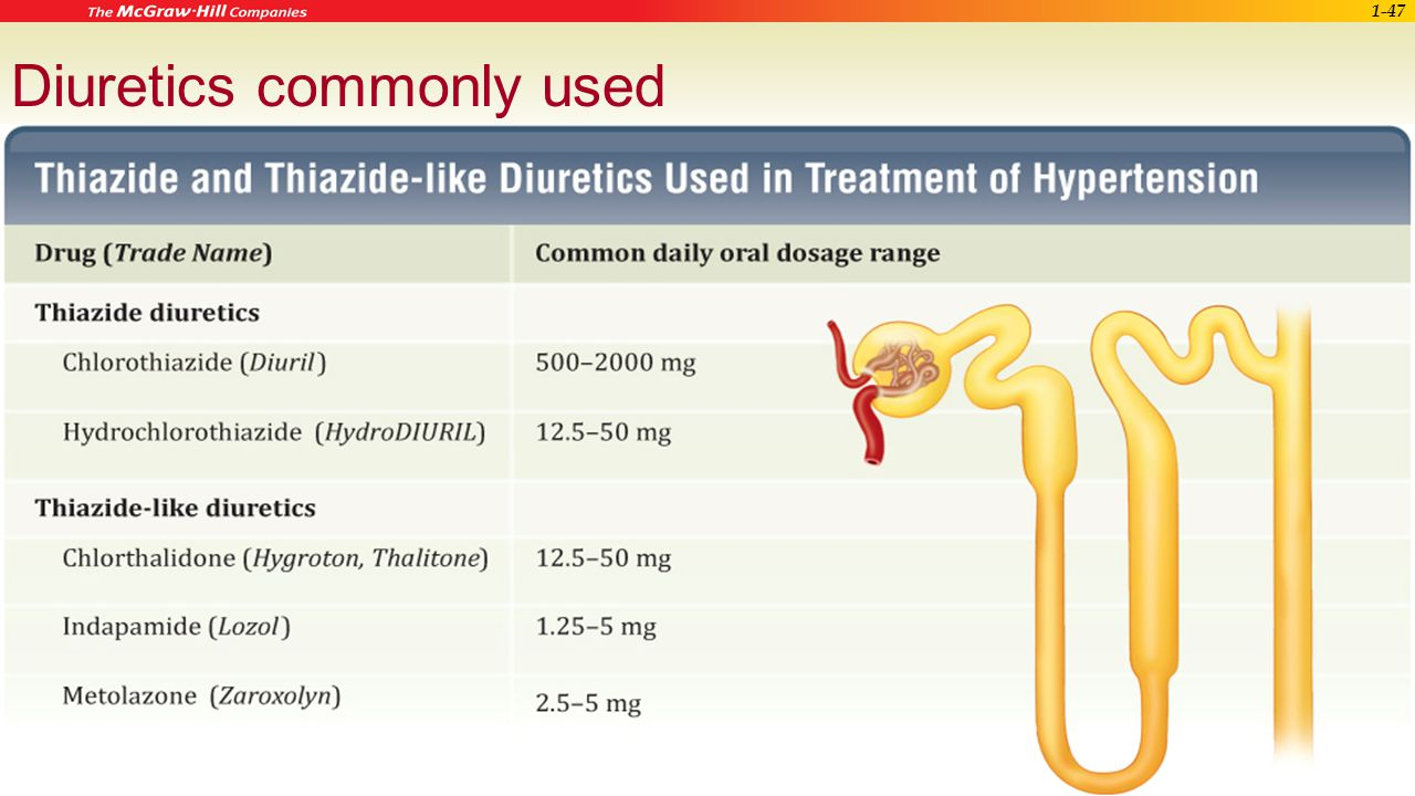 Diuretics commonly used