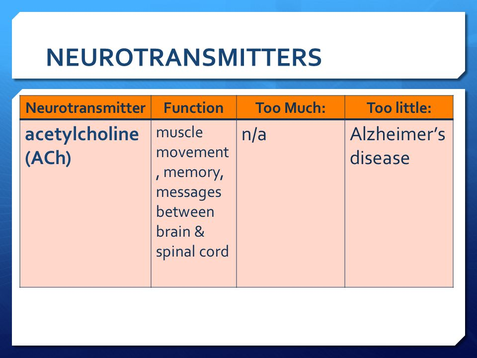 NEUROTRANSMITTERS acetylcholine (ACh) n/a Alzheimer's disease