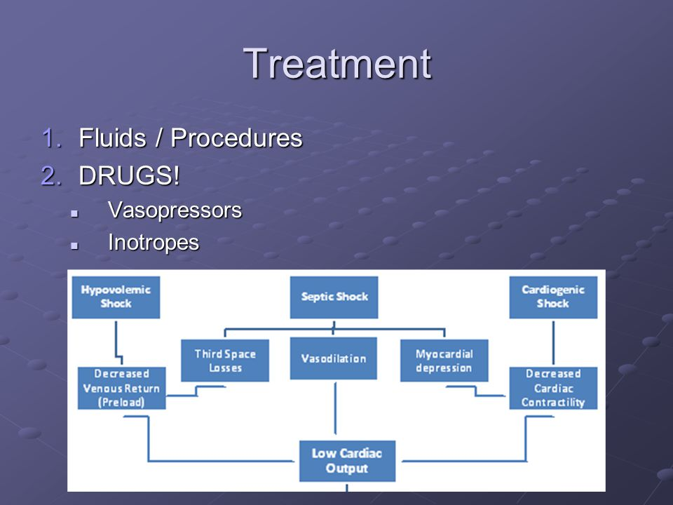 Treatment Fluids / Procedures DRUGS! Vasopressors Inotropes