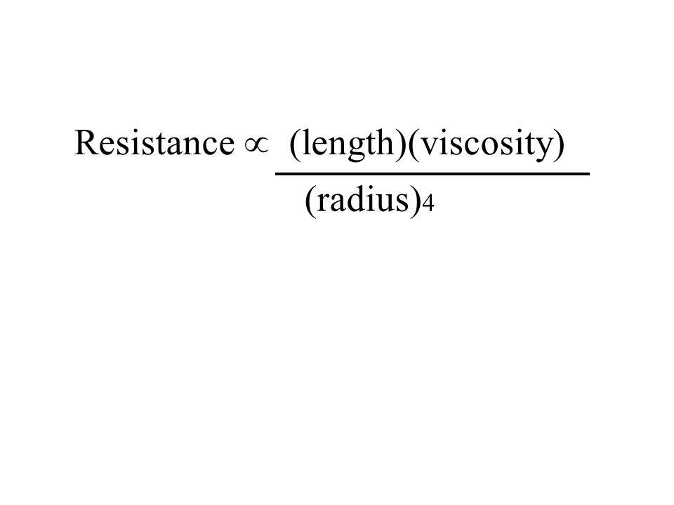 Resistance  (length)(viscosity)