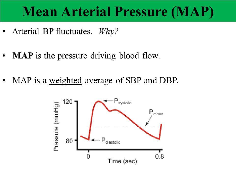 Mean Arterial Pressure (MAP)