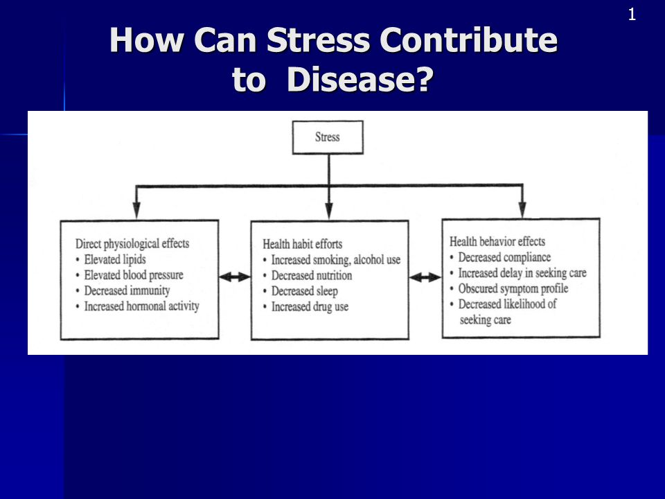 How Can Stress Contribute to Disease
