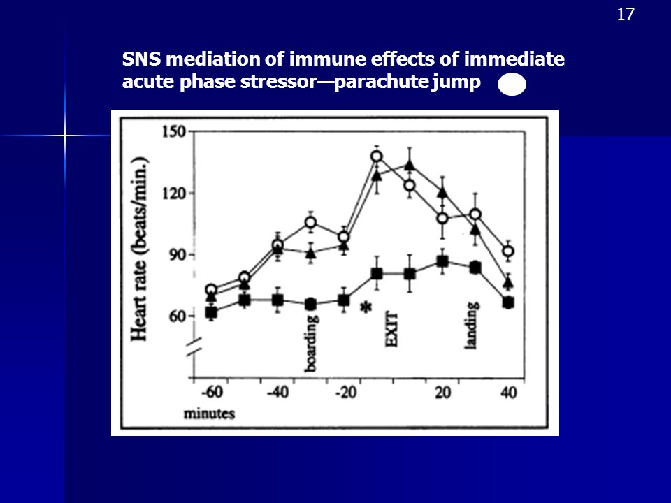 17 SNS mediation of immune effects of immediate acute phase stressor—parachute jump