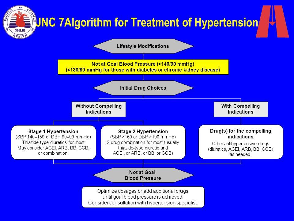 JNC 7Algorithm for Treatment of Hypertension