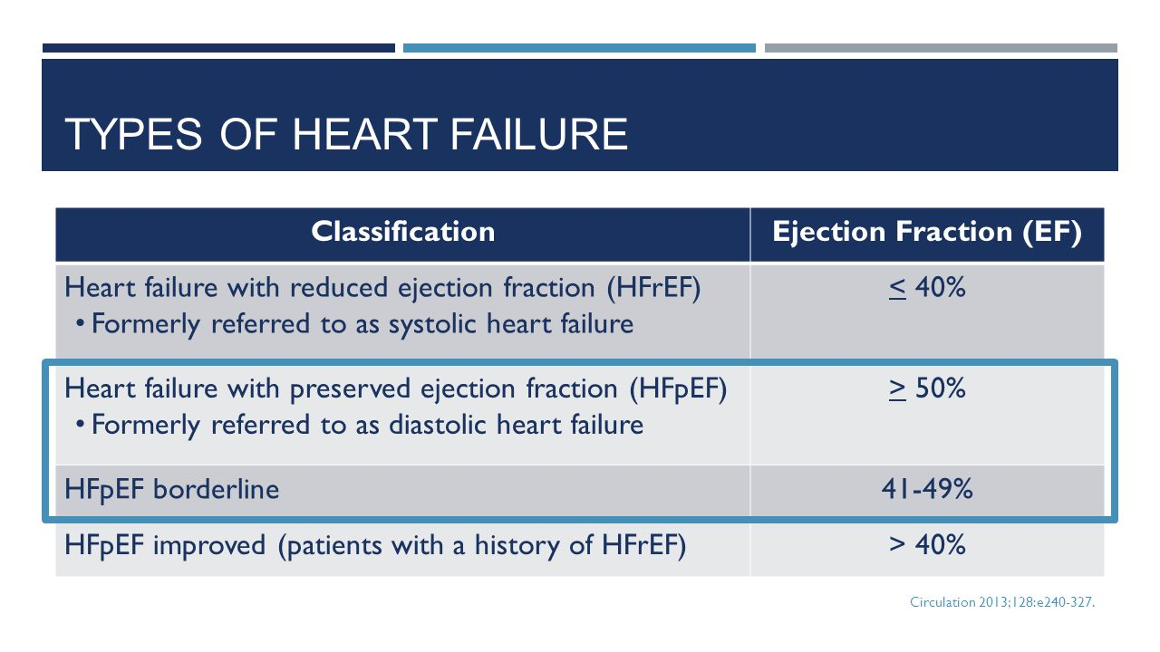 Ejection Fraction (EF)