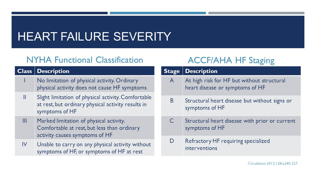 Heart failure severity