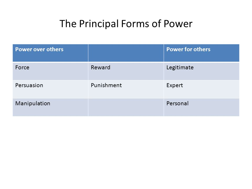 The Principal Forms of Power